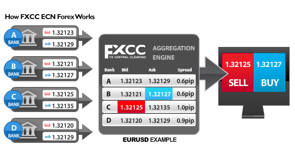 Forex Trading Spreads Fxcc Spread Low Broker Ecn Stp