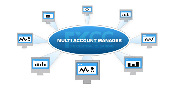 Best forex account manager in india