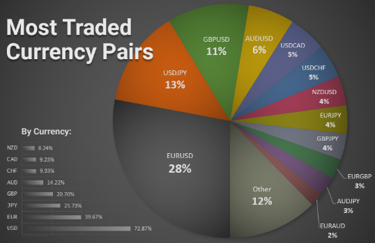 Most traded monetæ pairs