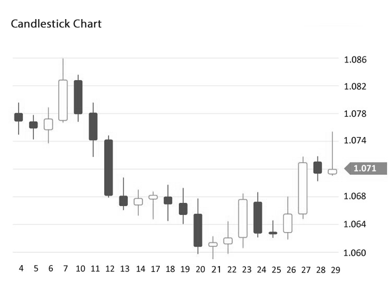 How to read Candlestick Chart