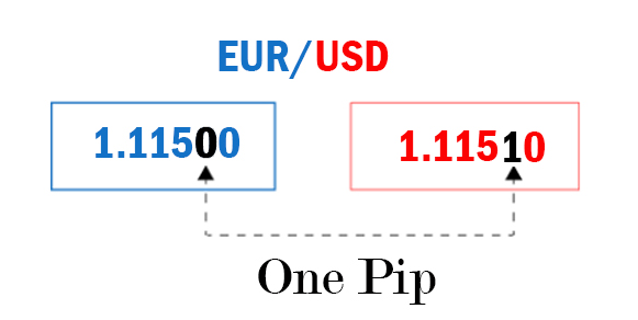 Wat is pitte in Forex Trading?