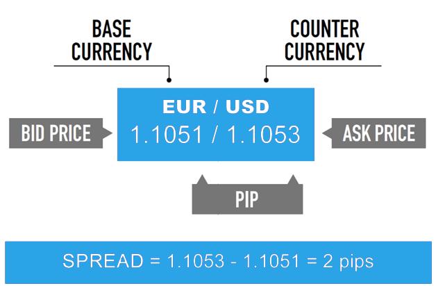 विदेशी मुद्रा व्यापार में क्या फैला हुआ है